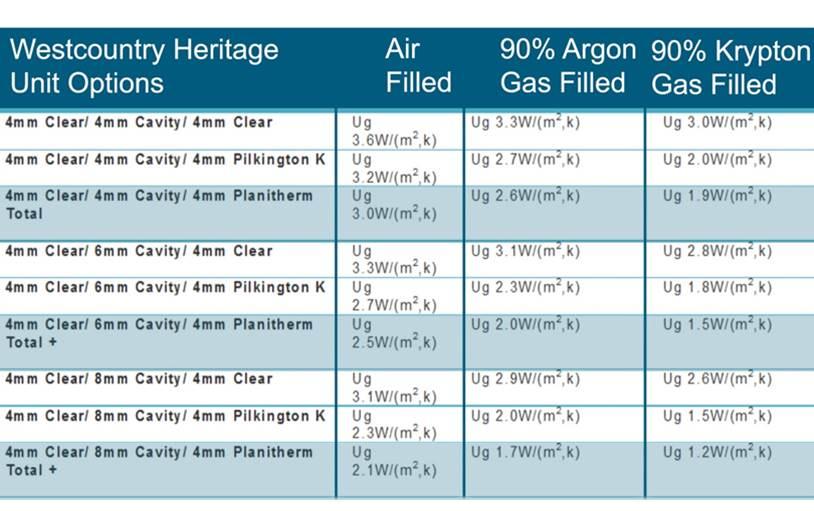 Heritage Unit U Value Table